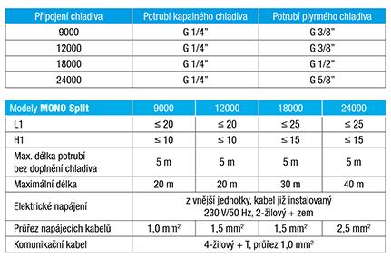 monosplit-tabulka